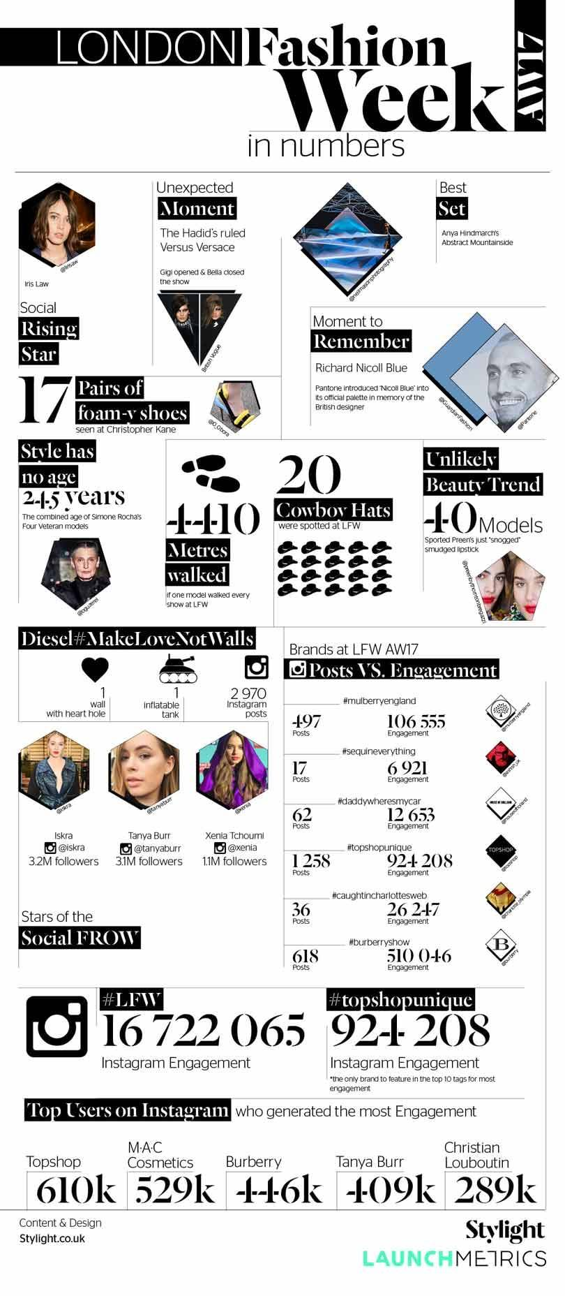 Infographic: London Fashion Week AW17 social engagment in Numbers