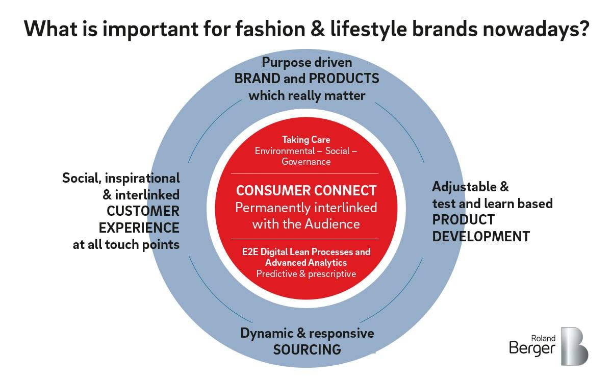 Roland Berger: How should a fashion and lifestyle company position itself for the future?