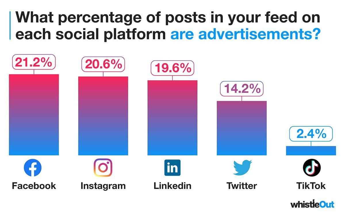 New data shows which social channels display most ads