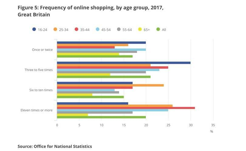 UK online shopping behaviour revealed