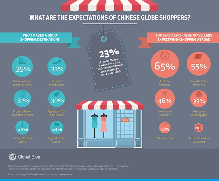 China remains #1 global shopper market