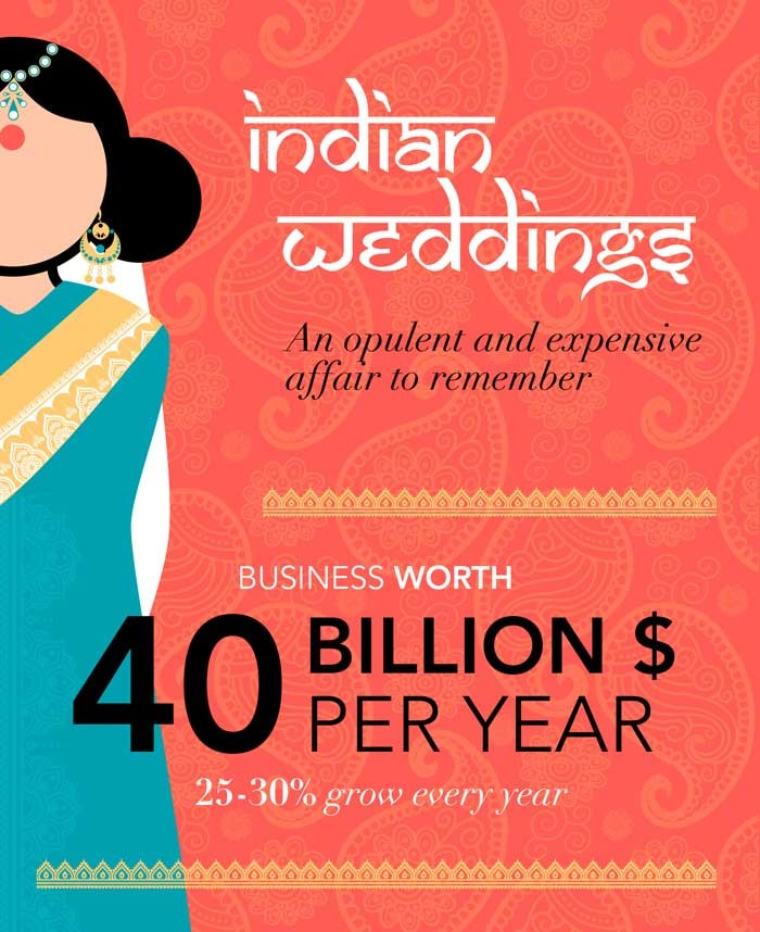 Indian weddings: An opulent and expensive affair to remember