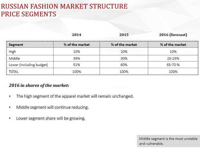 The Key Apparel Market Segments