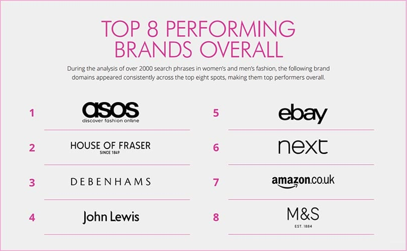 Asos crowned the 'King and Queen' of organic Google search