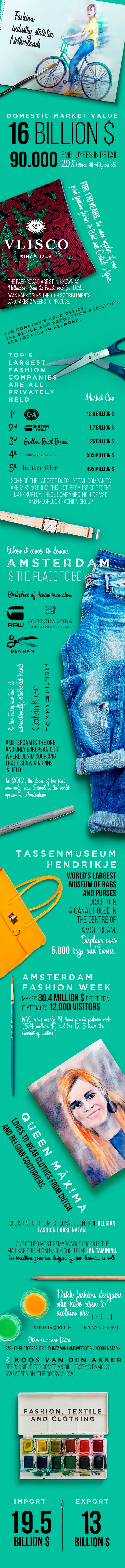 Fashion industry statistics infographics part 5: The Netherlands
