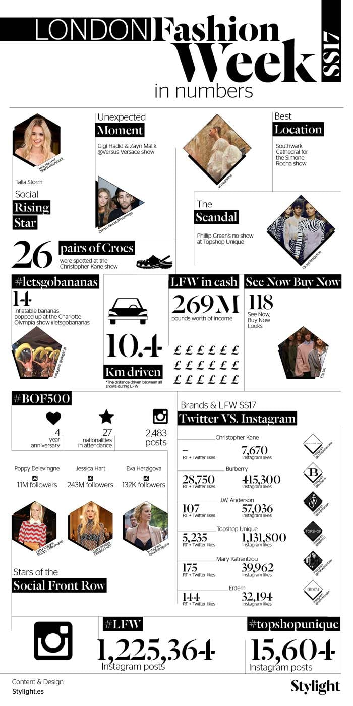 Infographic - London Fashion Week SS17 in Numbers