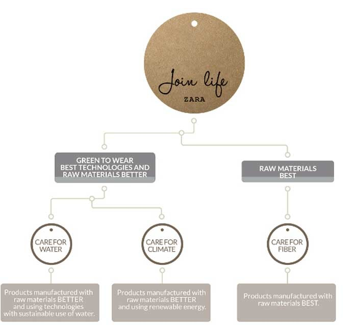 zara goes sustainable with new join life initiative