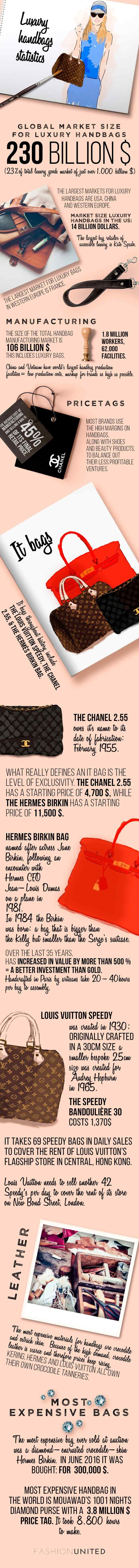 Infographic - Step inside the luxury handbag