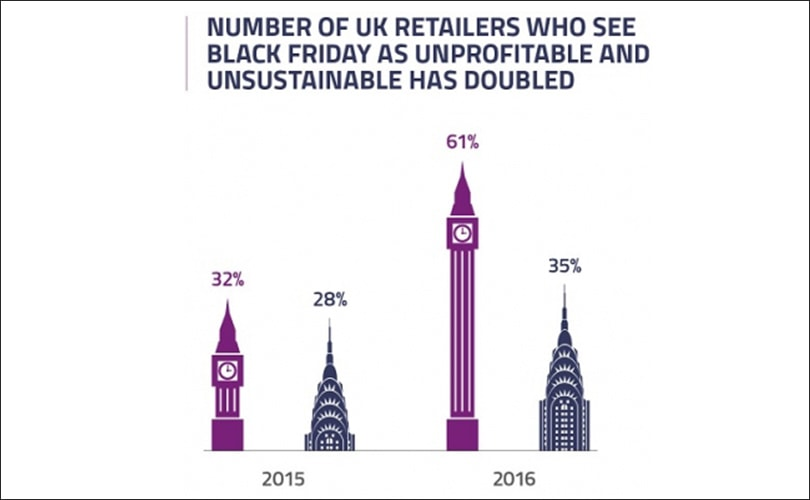 "Leading UK retailers see Black Friday as ""unprofitable"" & ""unsustainable"""