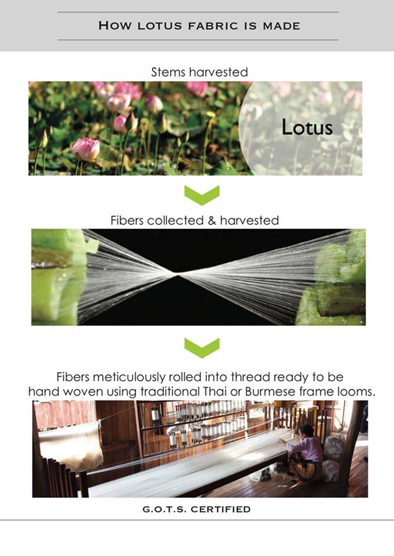 Sustainable Textile Innovations: Lotus Fibres