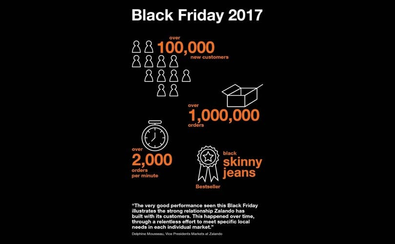 Zalando sets new record for peak orders on Black Friday