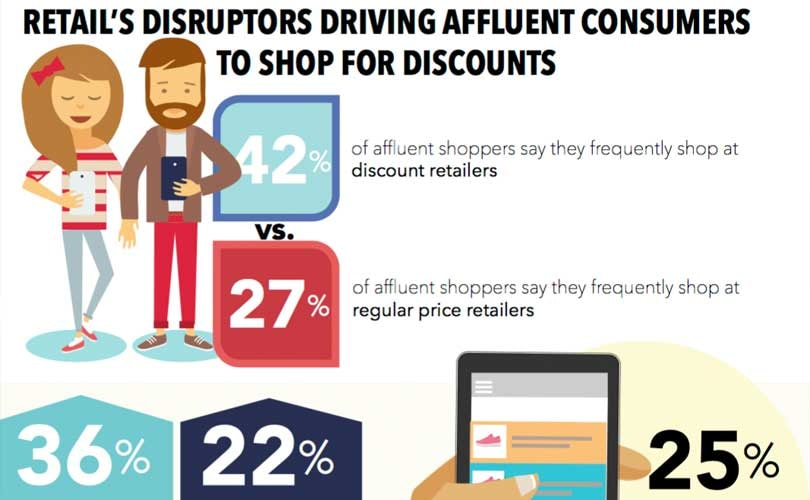 Affluent shoppers are price sensitive and discount driven, survey says