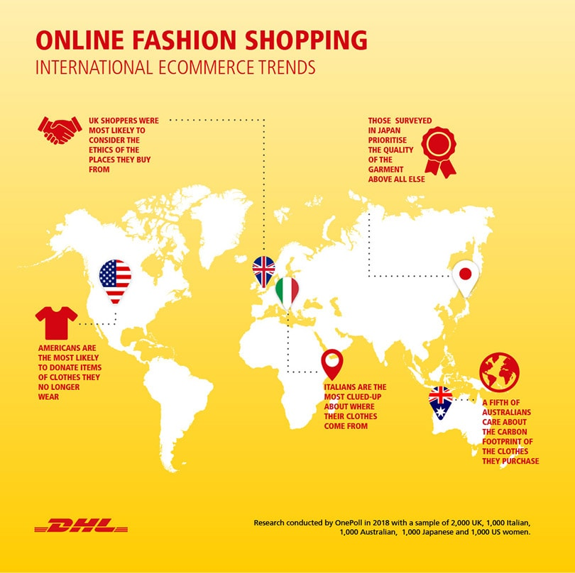 425419c50d Online shopping: ease and cost of delivery more important than garment's  price