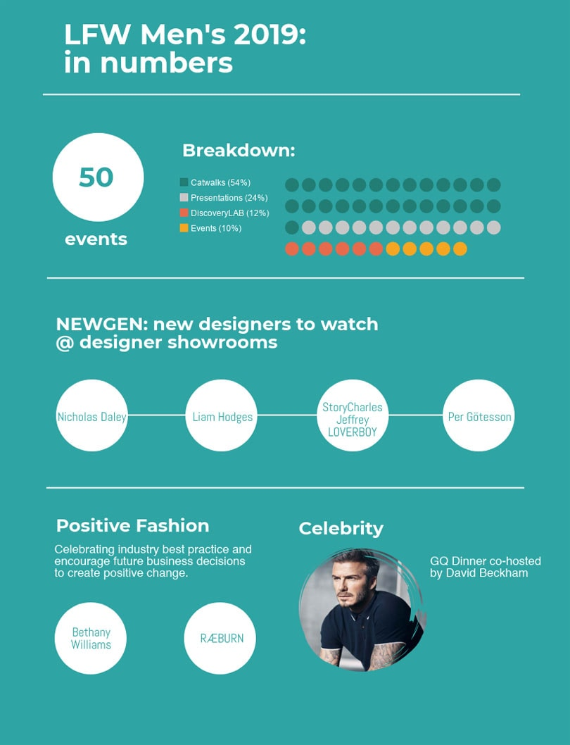 LFW Men's: In Numbers