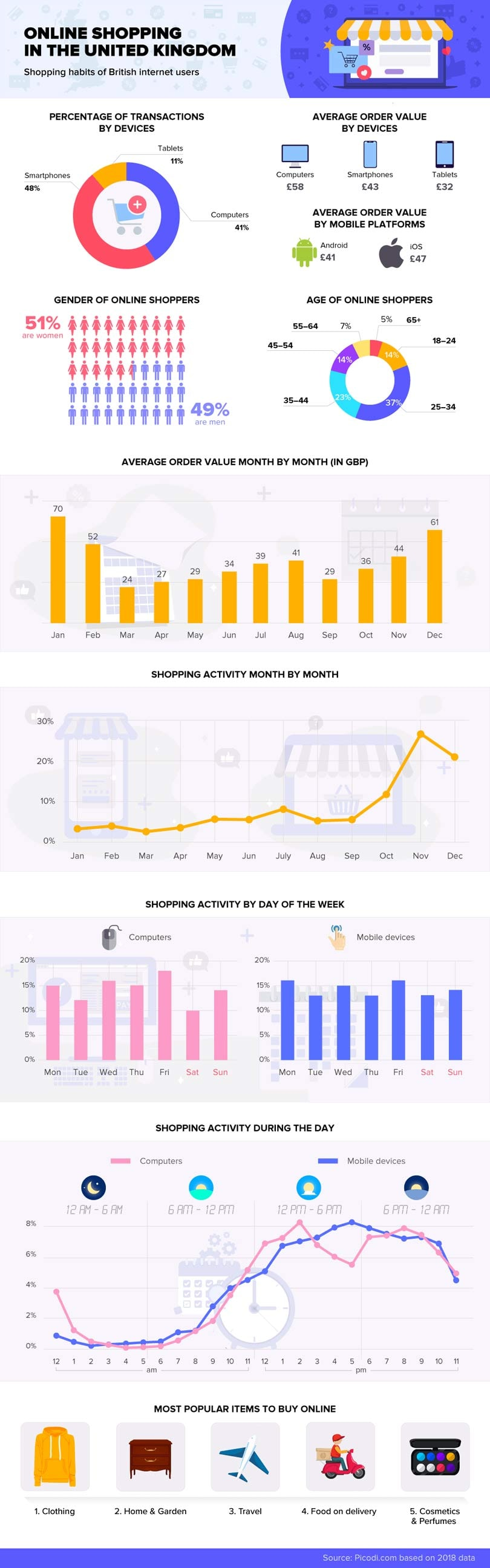 Infographic: This is what the UK's online buying habits look like