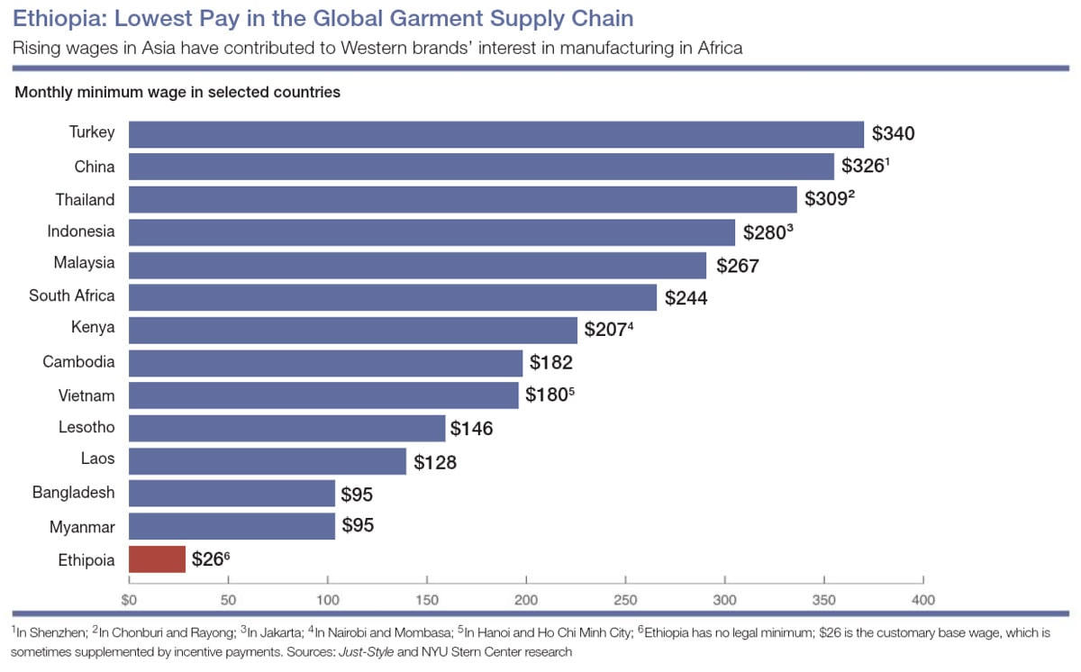 Ethiopian garment workers paid the lowest wages in the