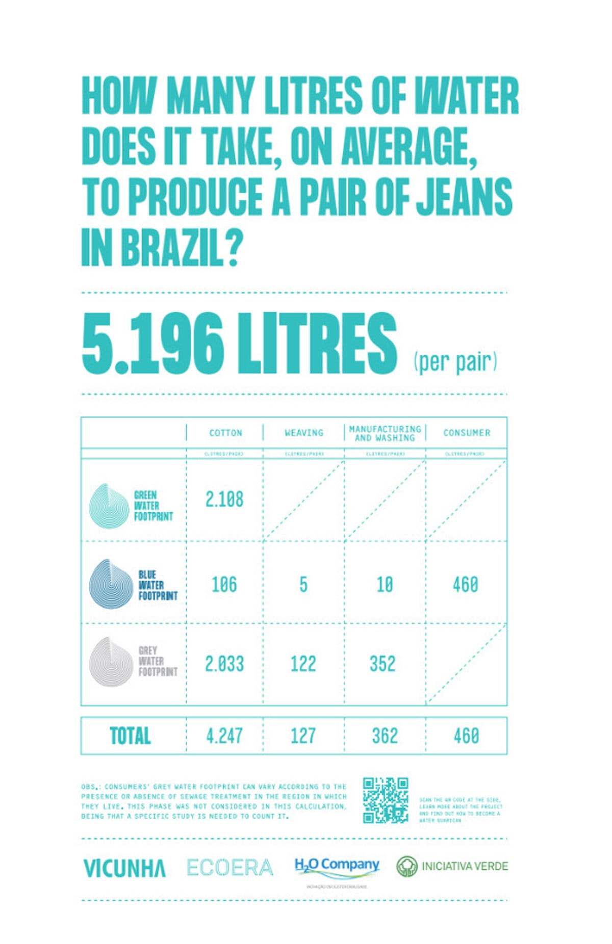 Vicunha introduces project for reducing water consumption in jeans production