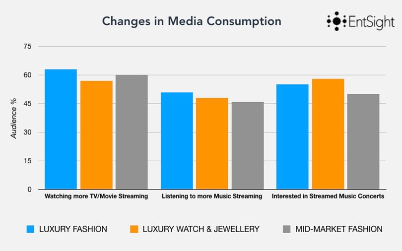 How can Luxury & Fashion brands adapt to a world in consumer lockdown?