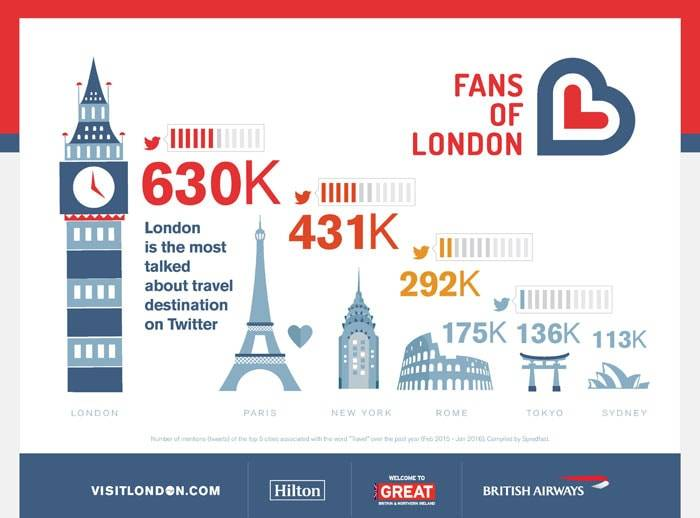 London most Tweeted about travel destination